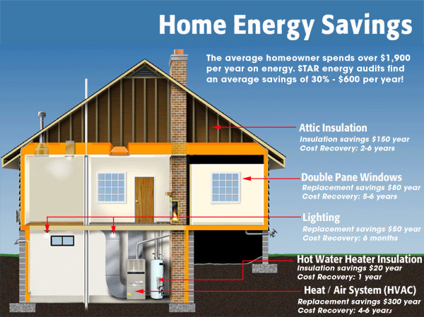 Energy Audit Diagram